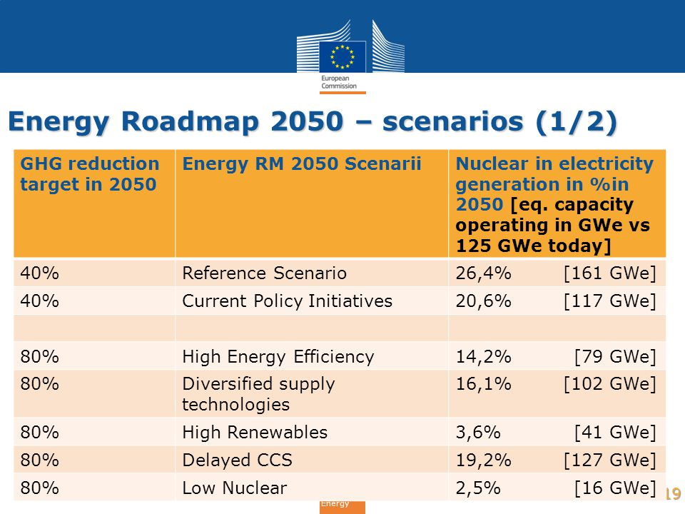 Energy Roadmap 2050 – scenarios (1/2)
