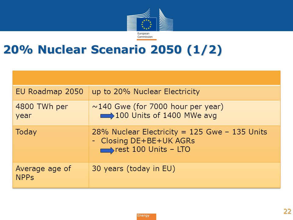 20% Nuclear Scenario 2050 (1/2) EU Roadmap 2050