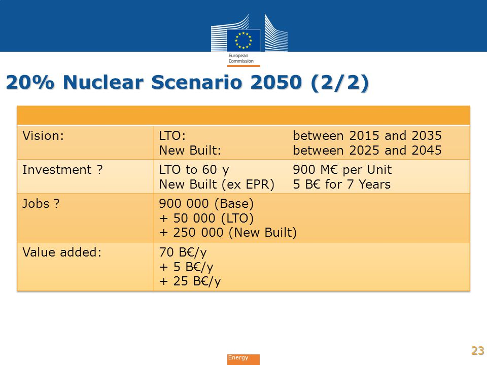 20% Nuclear Scenario 2050 (2/2) Vision: LTO: between 2015 and 2035