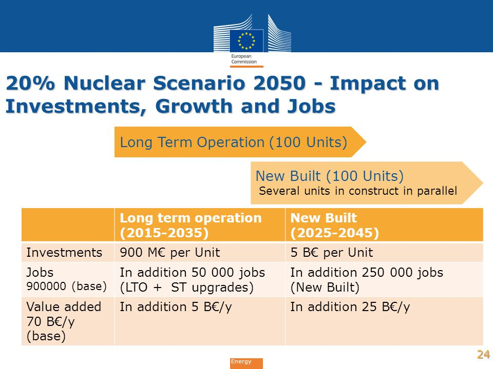 20% Nuclear Scenario 2050 - Impact on Investments, Growth and Jobs