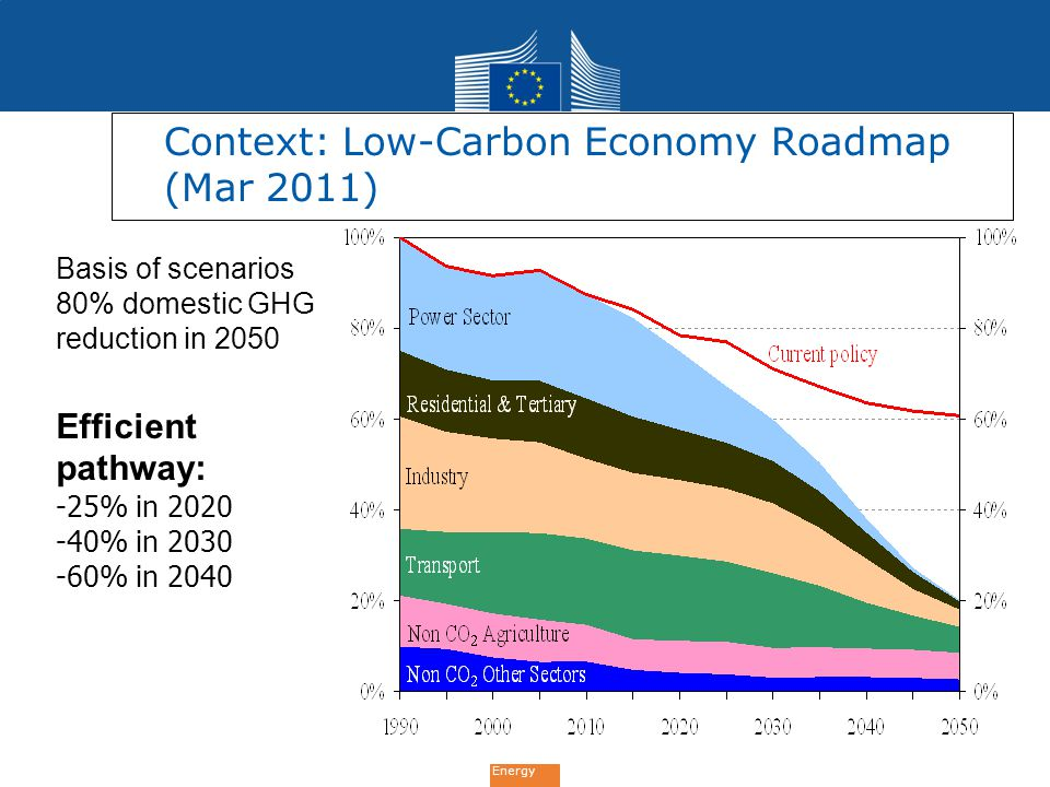 Context: Low-Carbon Economy Roadmap (Mar 2011)