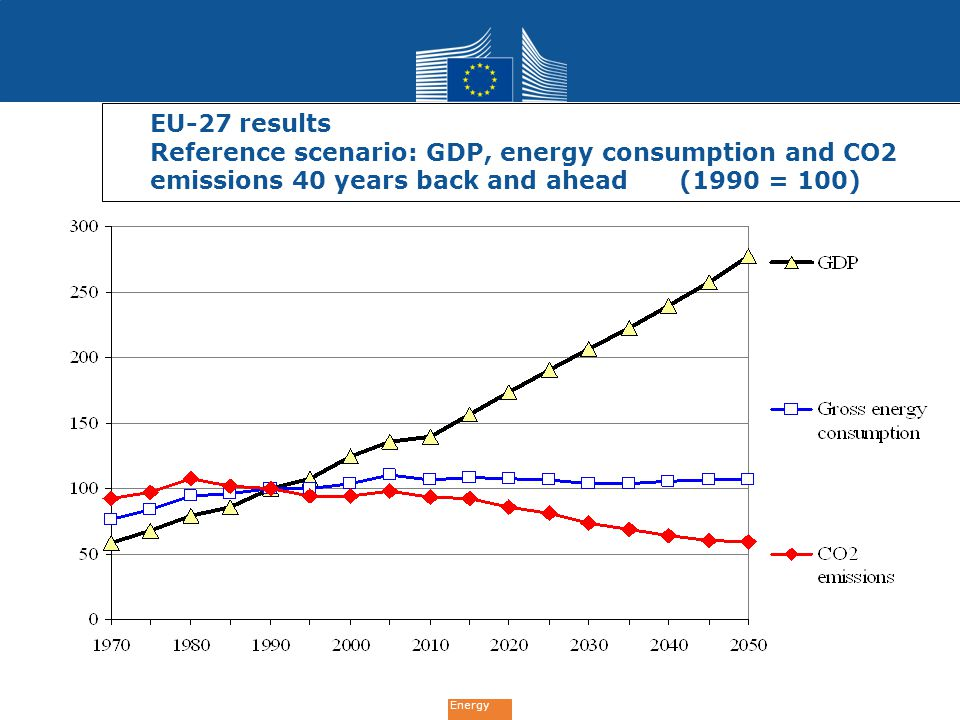 EU-27 results Reference scenario: GDP, energy consumption and CO2 emissions 40 years back and ahead (1990 = 100)