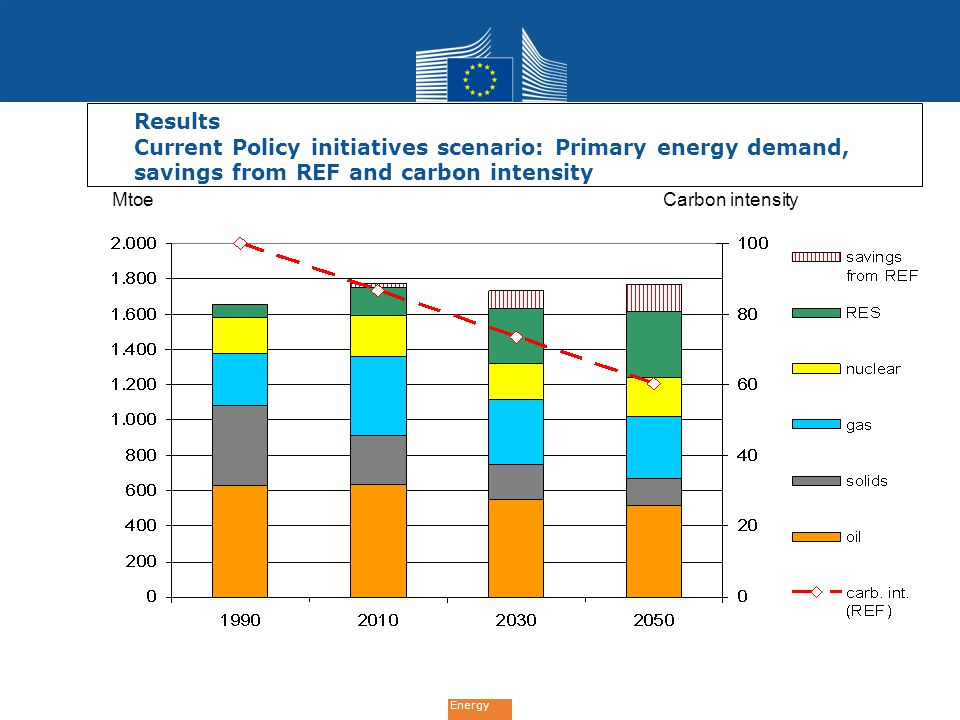 Results Current Policy initiatives scenario: Primary energy demand, savings from REF and carbon intensity