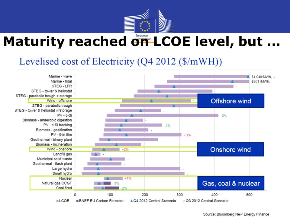 Maturity reached on LCOE level, but …