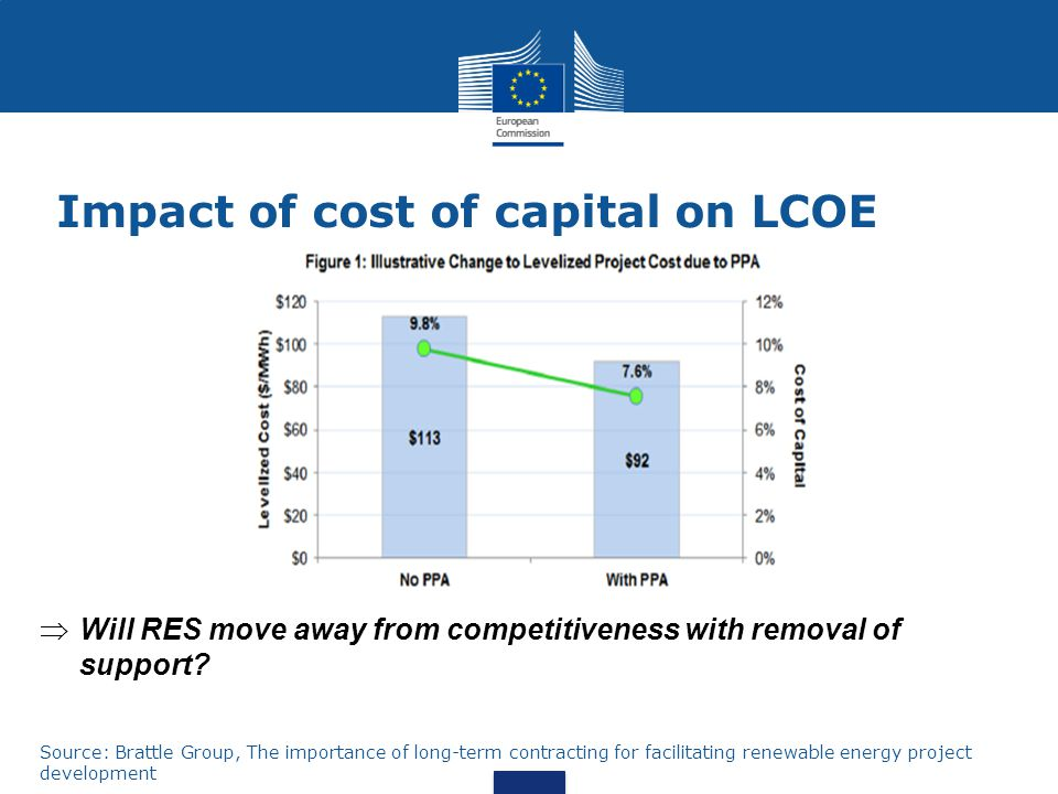 Impact of cost of capital on LCOE