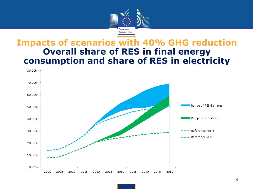 Impacts of scenarios with 40% GHG reduction Overall share of RES in final energy consumption and share of RES in electricity