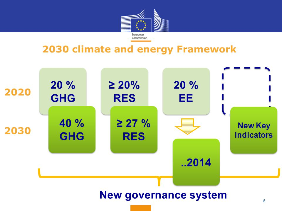 2030 climate and energy Framework