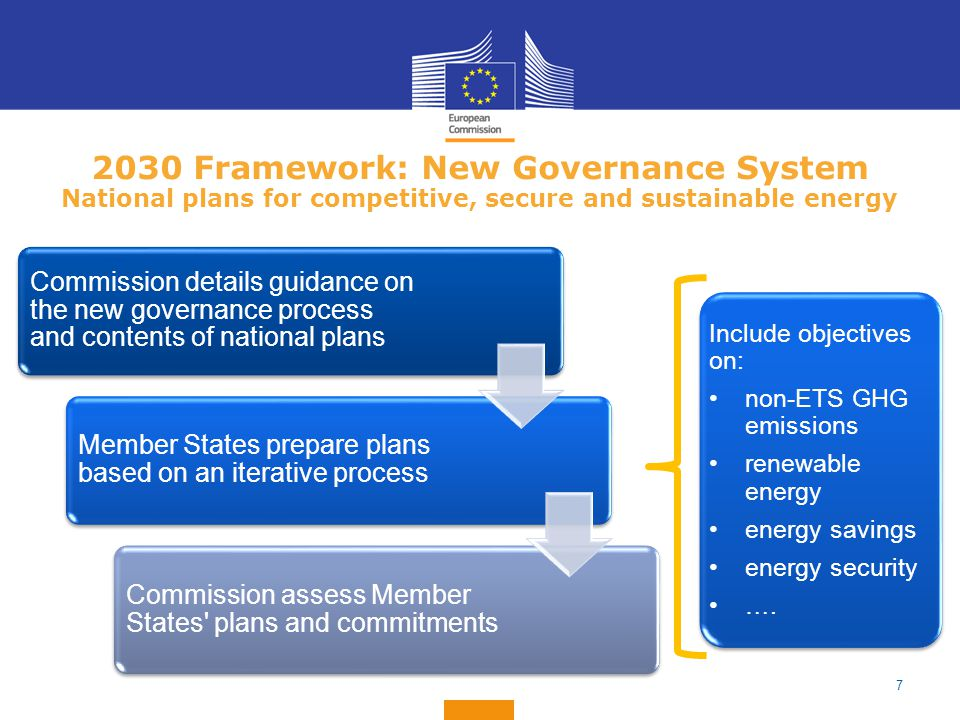 2030 Framework: New Governance System National plans for competitive, secure and sustainable energy