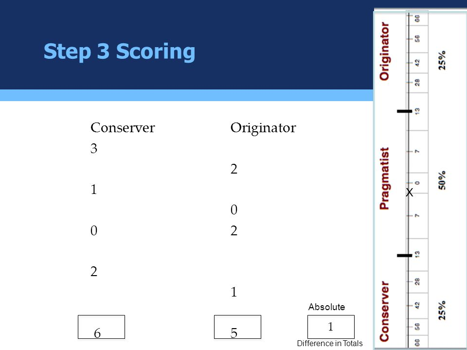 Step 3 Scoring Conserver Originator 3 2 1 0 0 2 6 5 X 1 Absolute