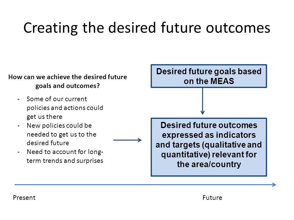 Creating the desired future outcomes