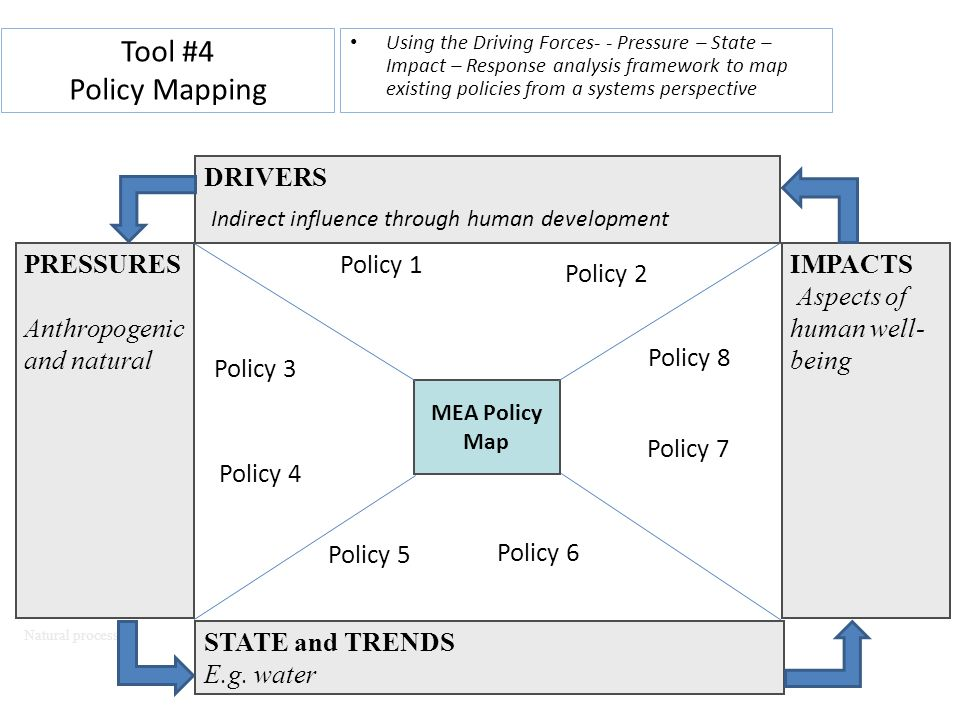 Tool #4 Policy Mapping STATE and TRENDS E.g. water IMPACTS
