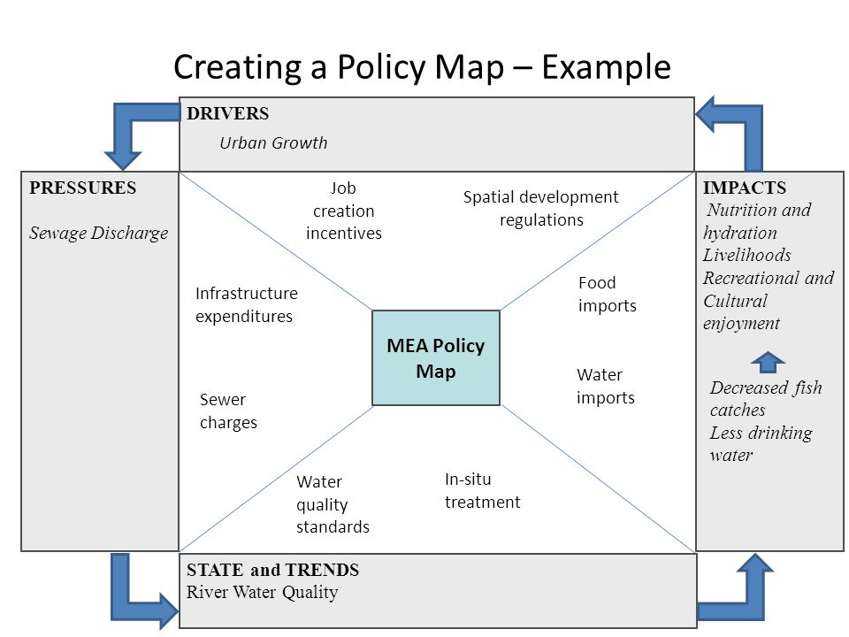 Creating a Policy Map – Example