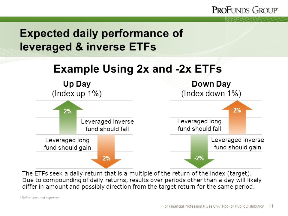 Expected daily performance of leveraged & inverse ETFs