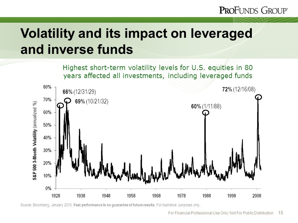 Volatility and its impact on leveraged and inverse funds