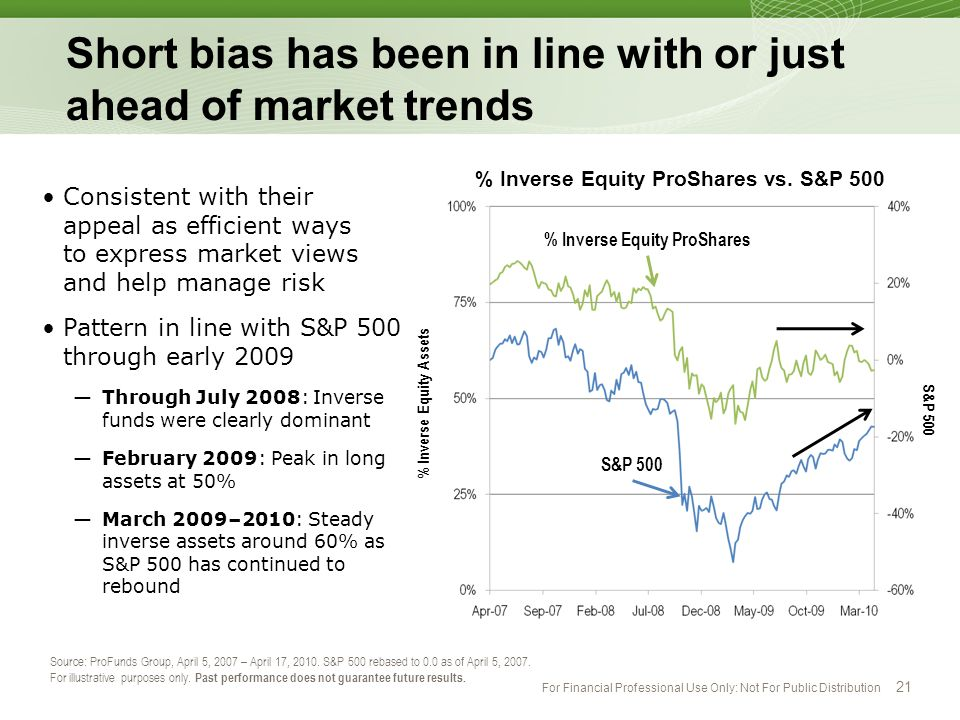 Short bias has been in line with or just ahead of market trends