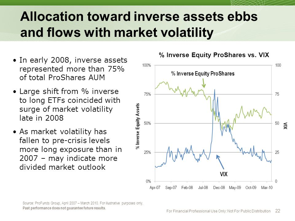 Allocation toward inverse assets ebbs and flows with market volatility