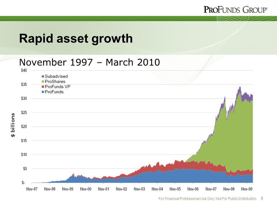 Rapid asset growth November 1997 – March 2010 $ billions