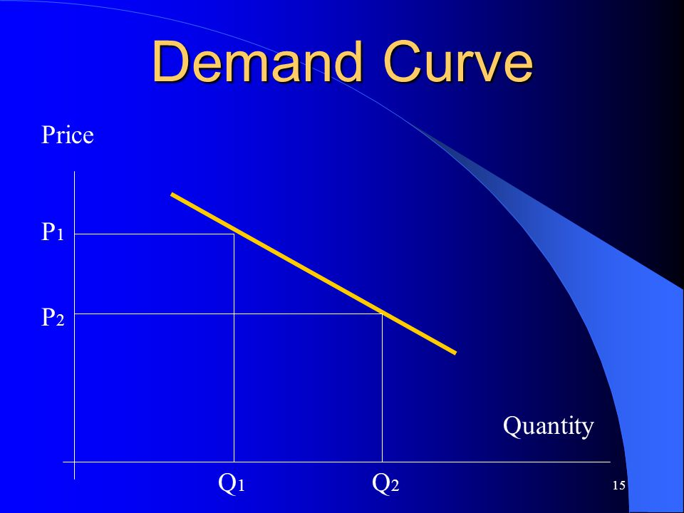 Demand Curve Price P1 P2 Quantity Q1 Q2