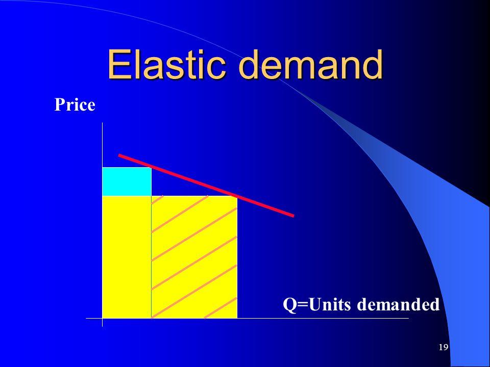 Elastic demand Price Q=Units demanded