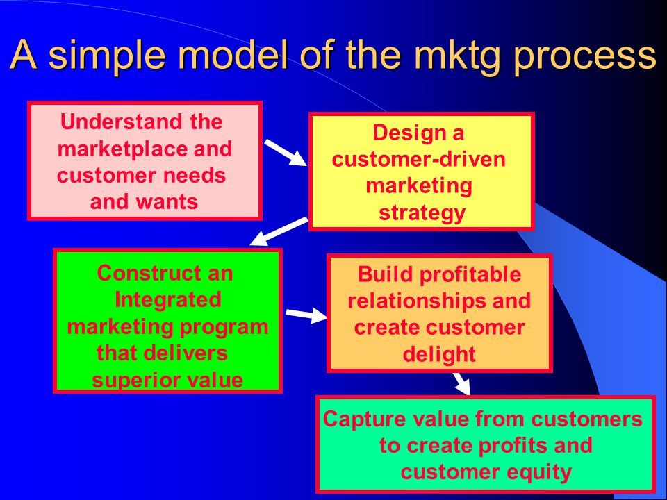 A simple model of the mktg process