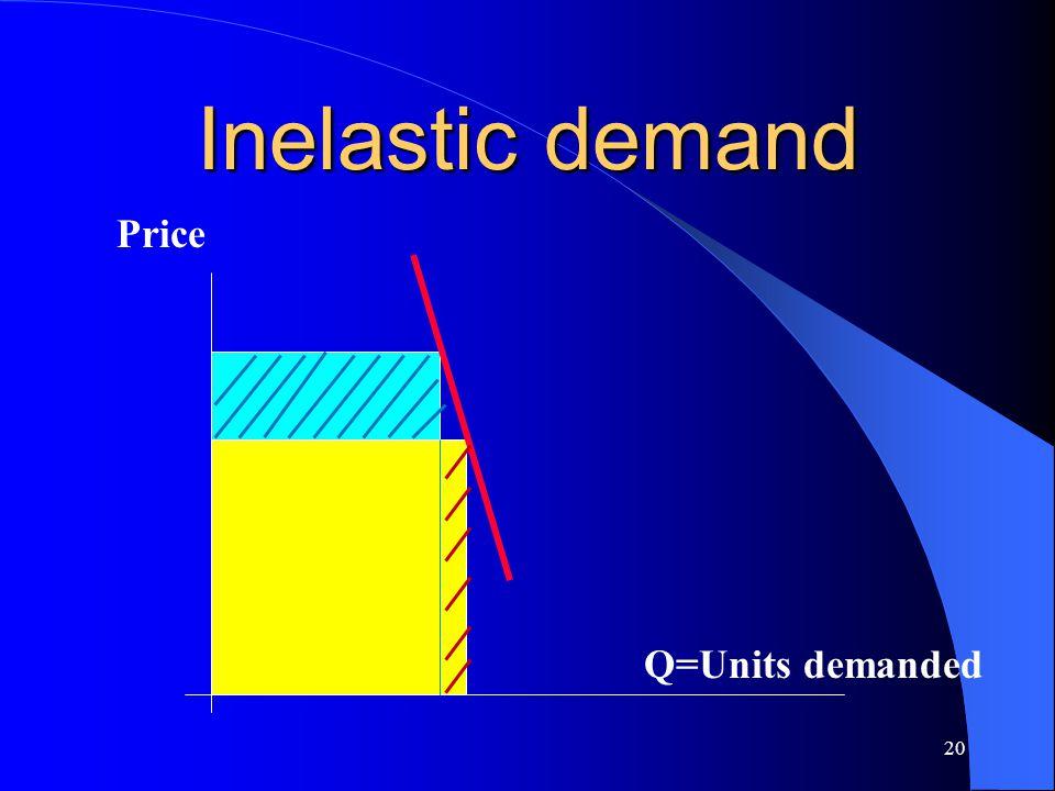 Inelastic demand Price Q=Units demanded
