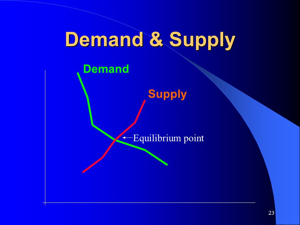 Demand & Supply Demand Supply Equilibrium point