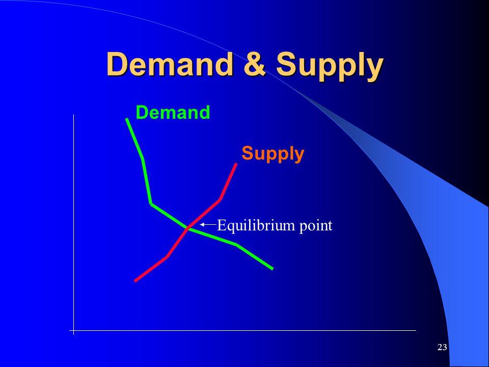 Demand & Supply Demand Supply Equilibrium point