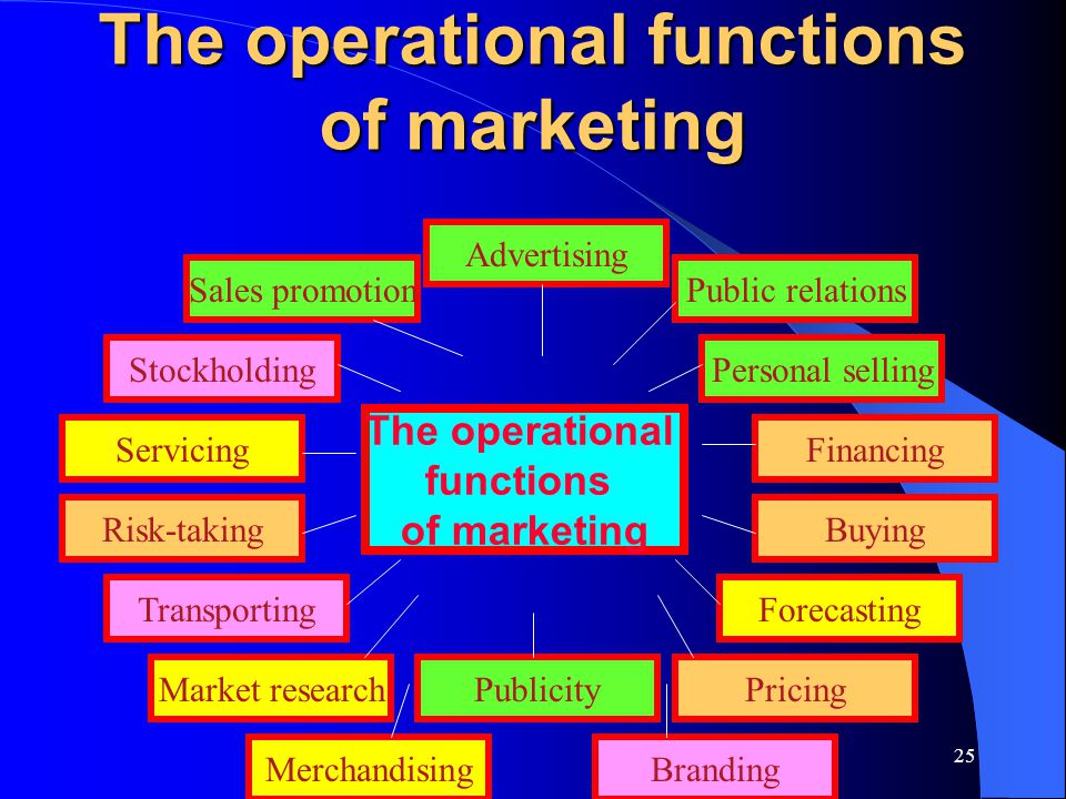 The operational functions of marketing