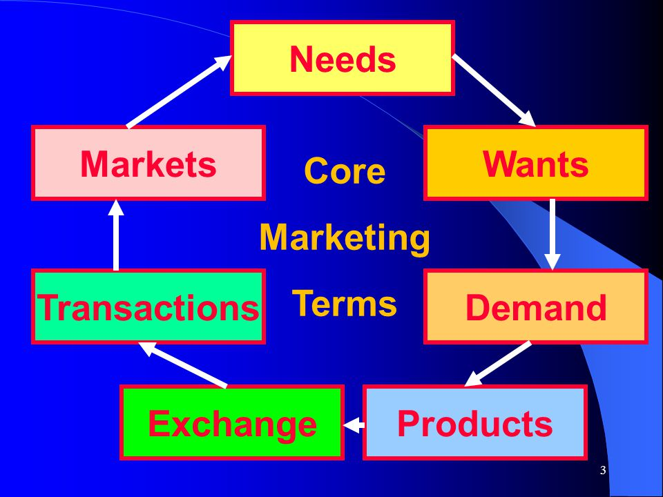 Needs Markets Wants Core Marketing Terms Transactions Demand Exchange Products