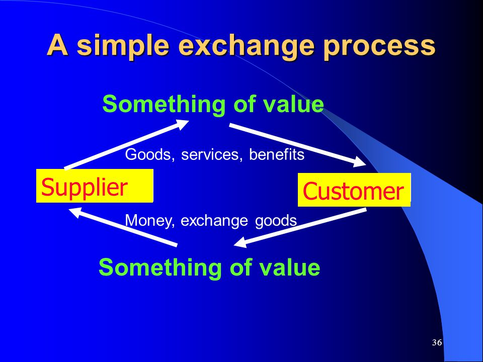 A simple exchange process