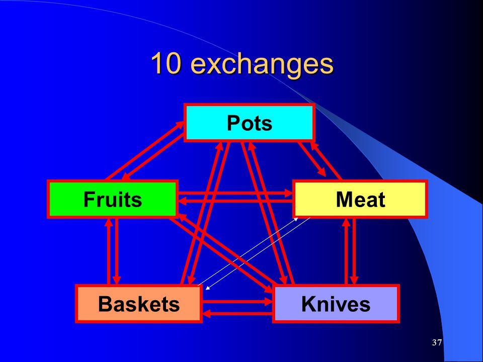10 exchanges Pots Fruits Meat Baskets Knives