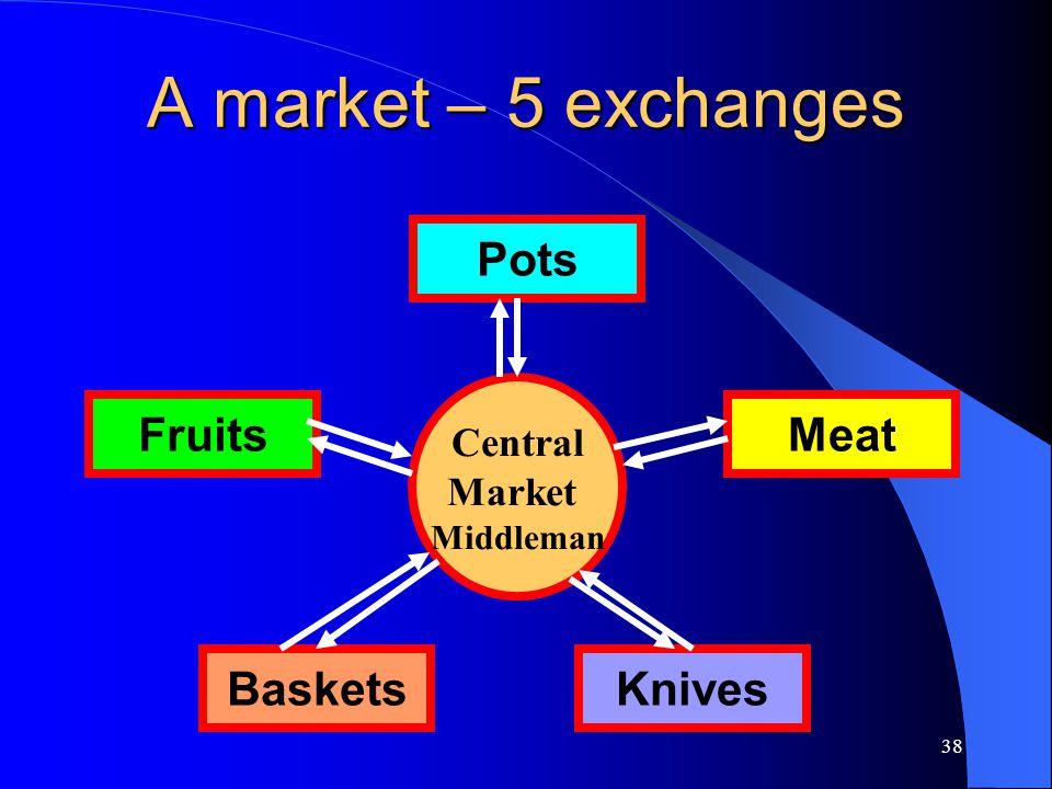 A market – 5 exchanges Pots Fruits Meat Baskets Knives Central Market