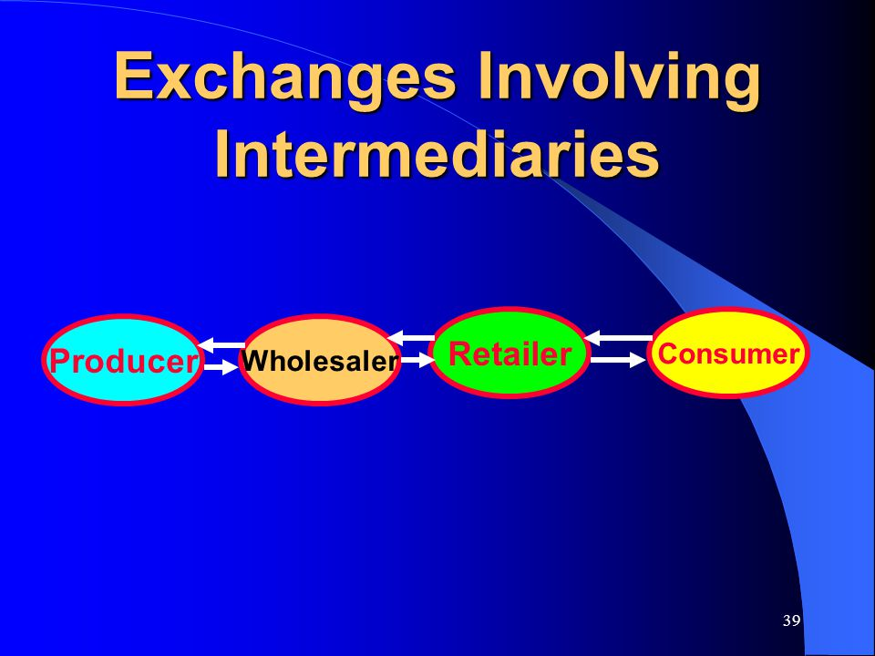 Exchanges Involving Intermediaries