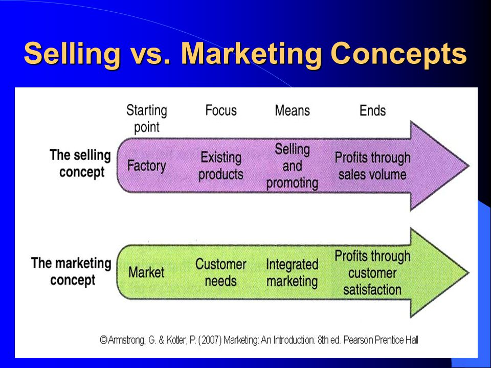 Selling vs. Marketing Concepts