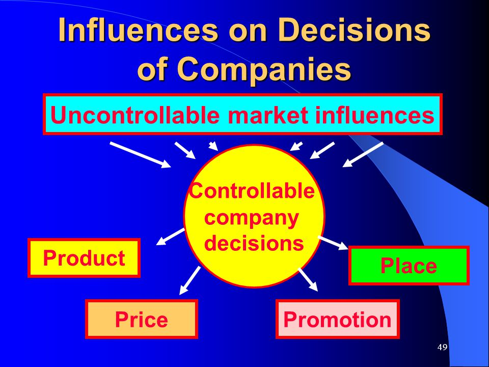 Influences on Decisions of Companies