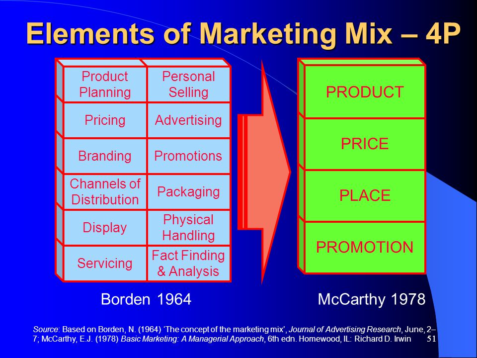 Elements of Marketing Mix – 4P