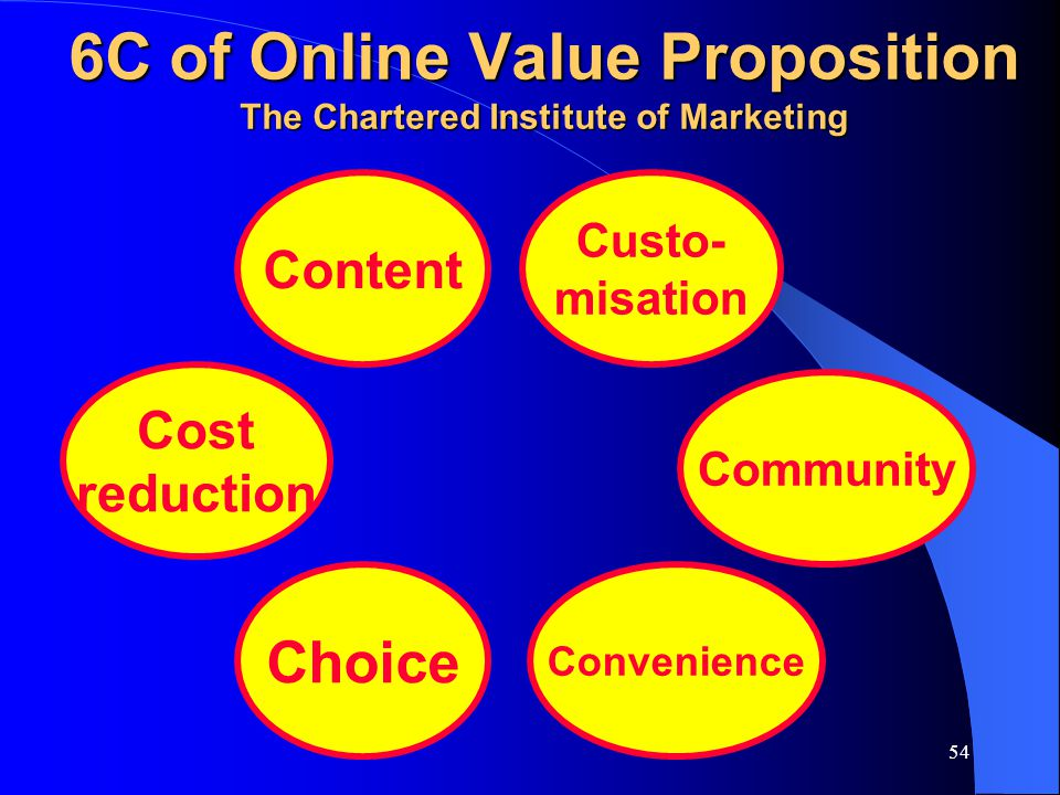 6C of Online Value Proposition The Chartered Institute of Marketing