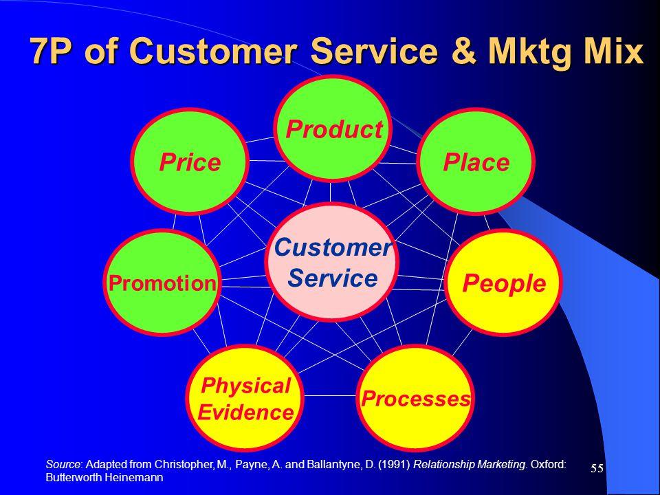 7P of Customer Service & Mktg Mix