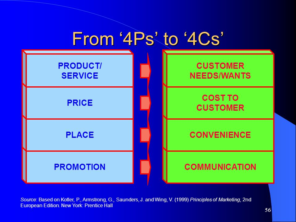 From '4Ps' to '4Cs' COMMUNICATION CONVENIENCE COST TO CUSTOMER