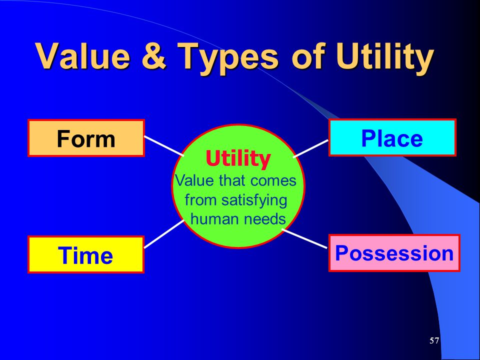 Value & Types of Utility