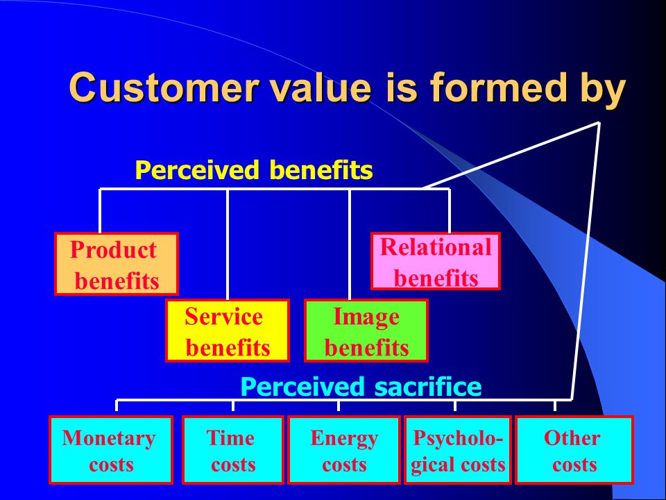 Customer value is formed by