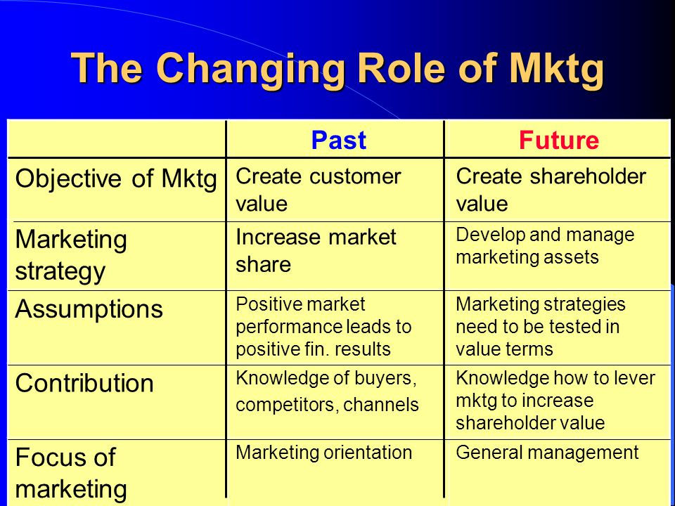 The Changing Role of Mktg
