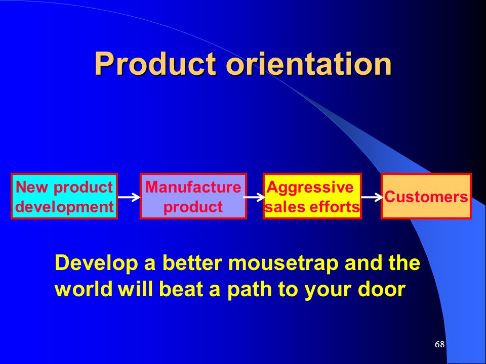 Product orientation New product. development. Manufacture. product. Aggressive. sales efforts.