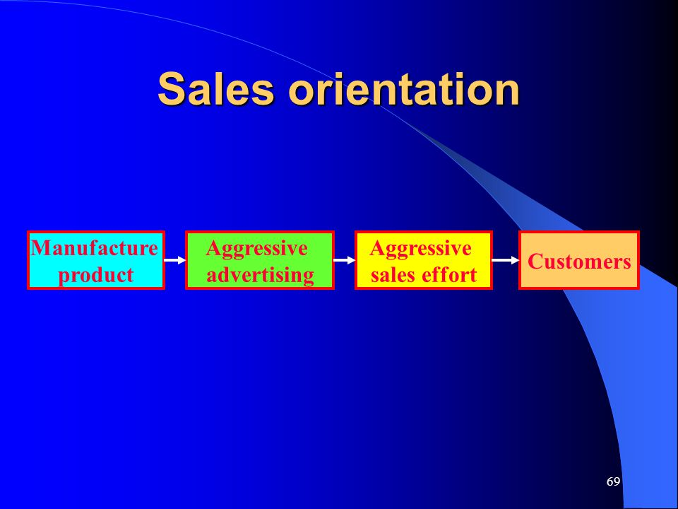 Sales orientation Manufacture product Aggressive advertising