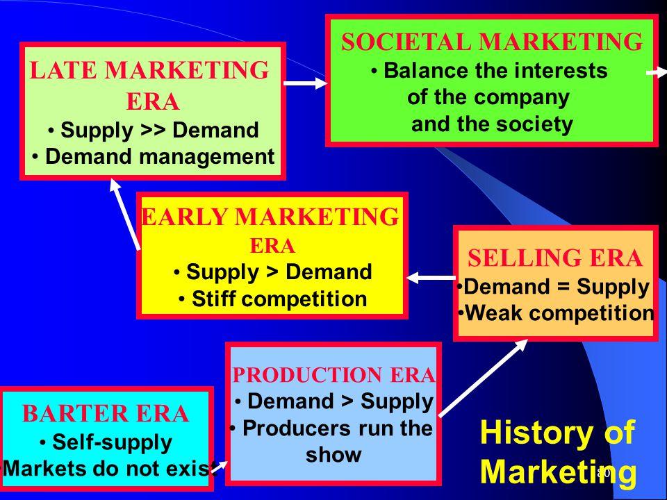 Supply >> Demand