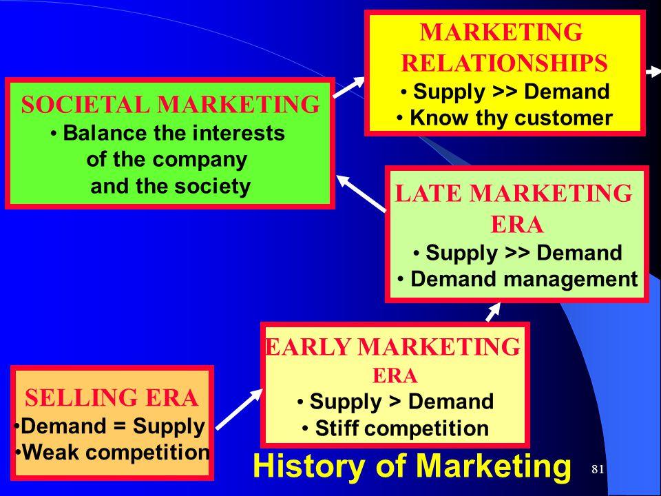 History of Marketing MARKETING RELATIONSHIPS SOCIETAL MARKETING
