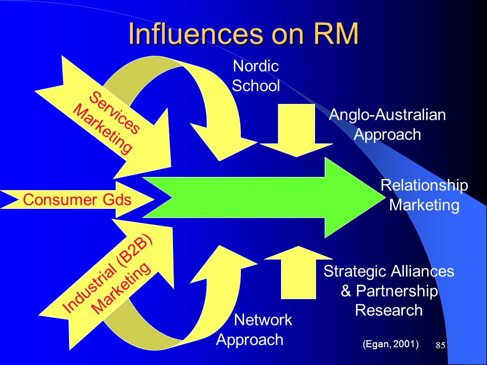 Influences on RM Nordic School Services Anglo-Australian Relationship