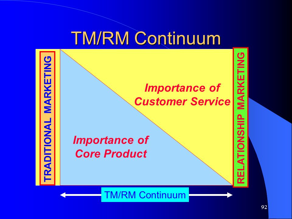TM/RM Continuum Importance of Customer Service Importance of