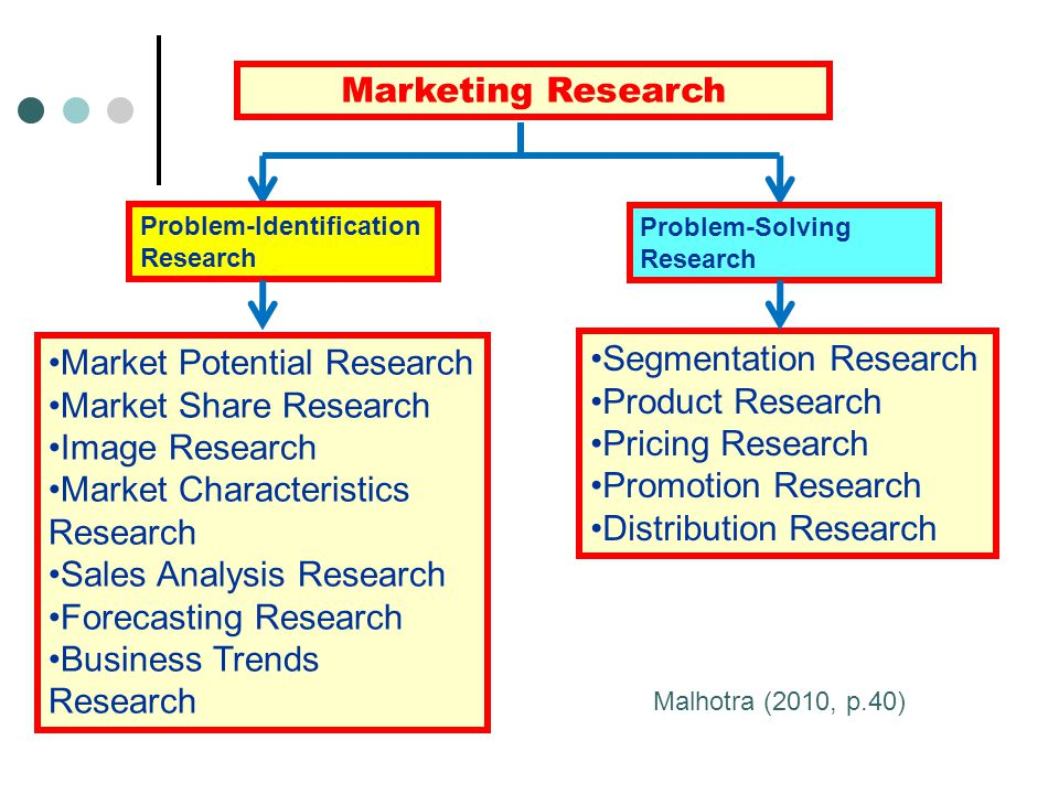 Market Potential Research Market Share Research Image Research