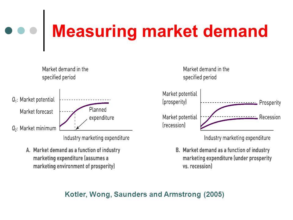 Measuring market demand